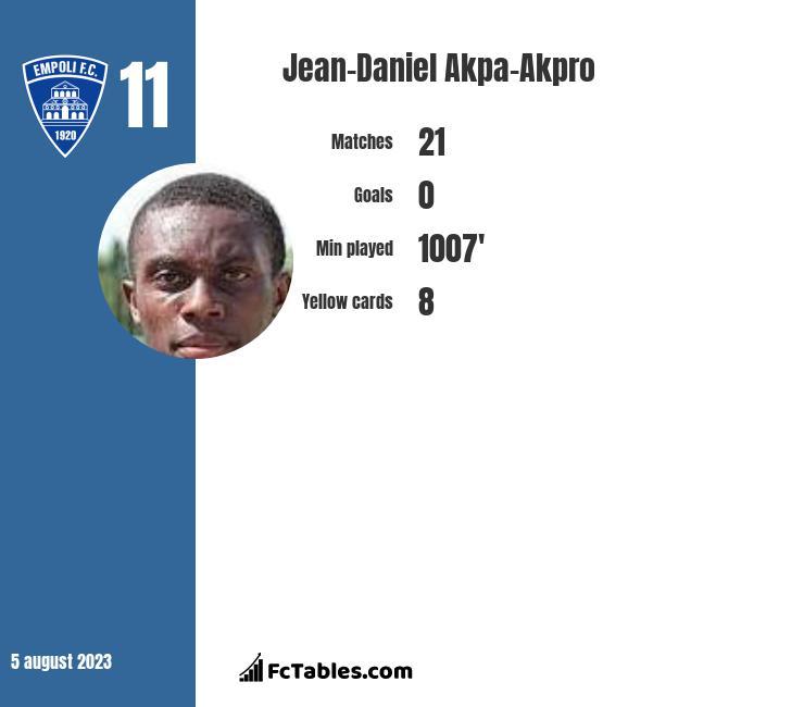 Jean-Daniel Akpa-Akpro infographic