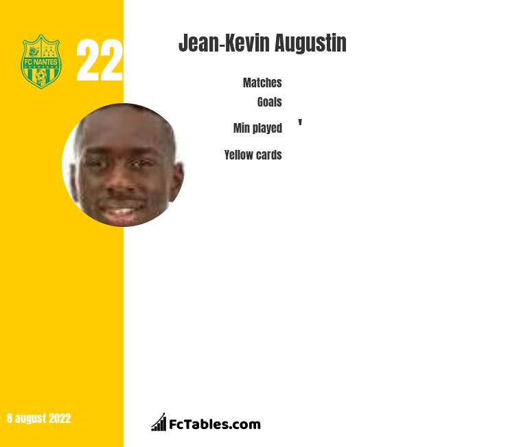 Jean-Kevin Augustin infographic statistics for AS Monaco