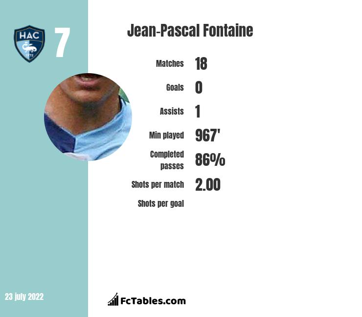 Jean-Pascal Fontaine infographic