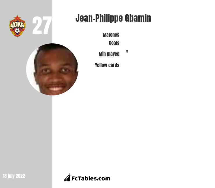 Jean-Philippe Gbamin infographic statistics for Everton