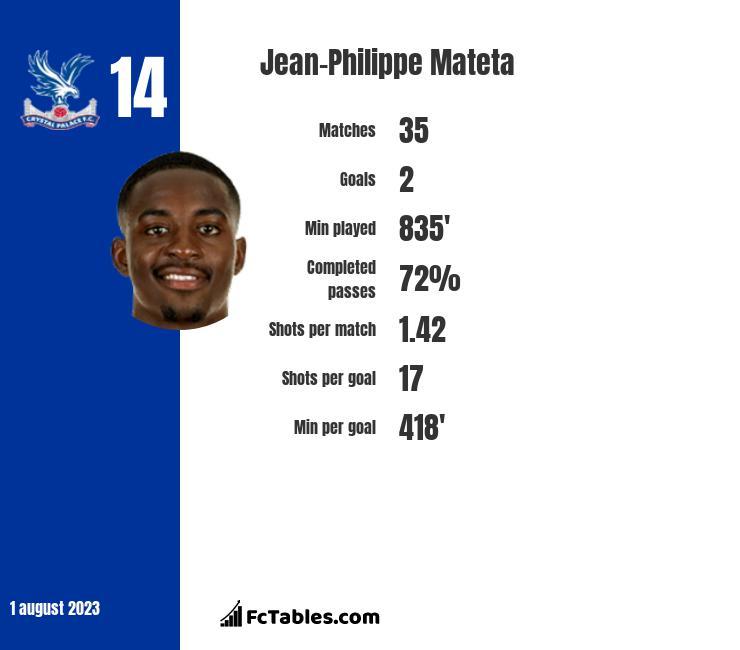 Jean-Philippe Mateta infographic