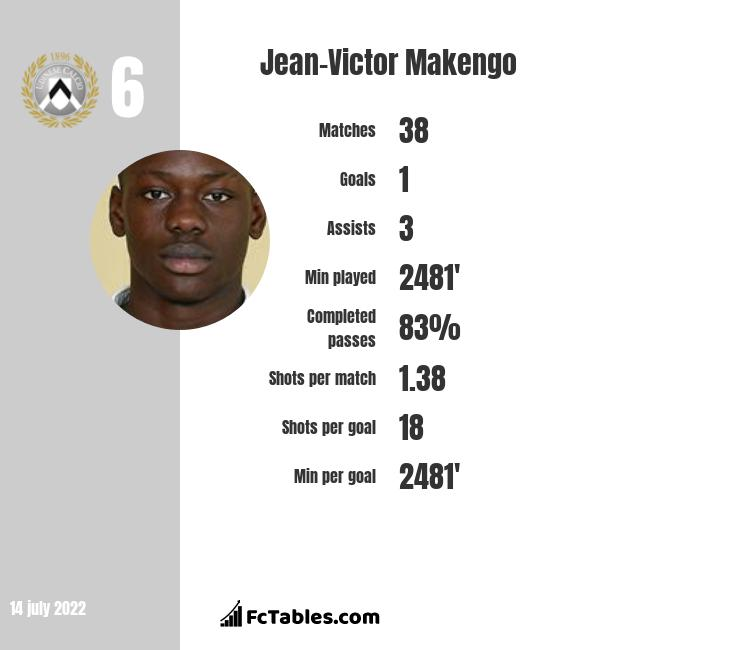 Jean-Victor Makengo infographic statistics for Toulouse