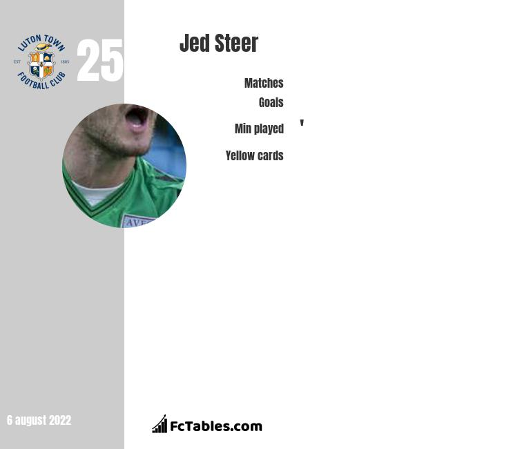 Jed Steer infographic