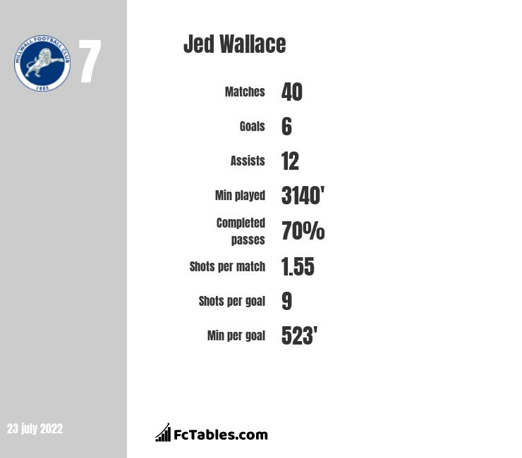 Jed Wallace infographic