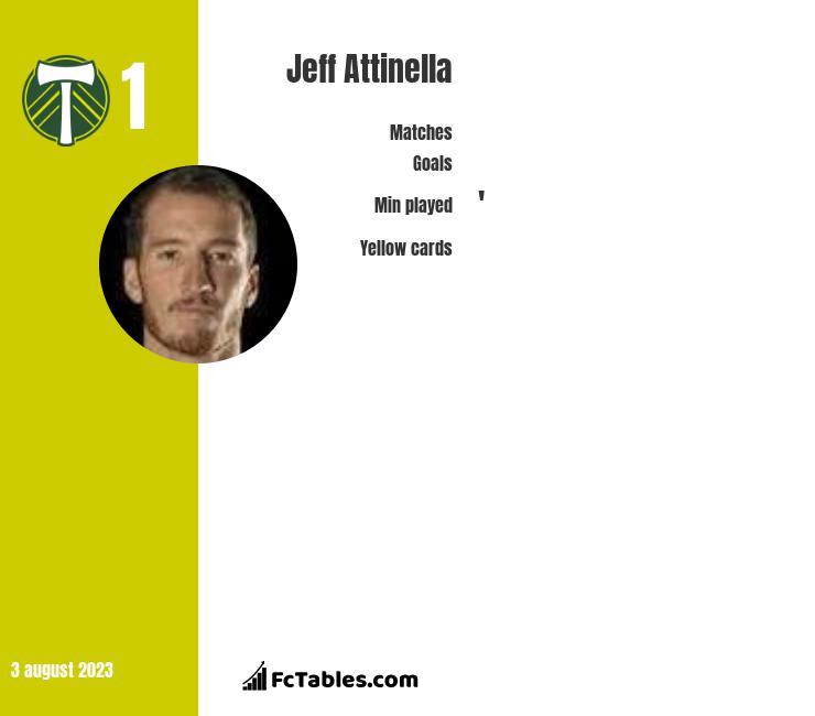 Jeff Attinella infographic