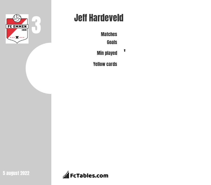 Jeff Hardeveld infographic statistics for Heracles