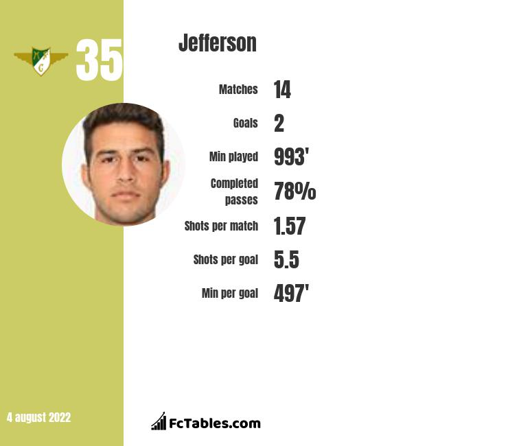 Jefferson infographic statistics for Gaziantep BB