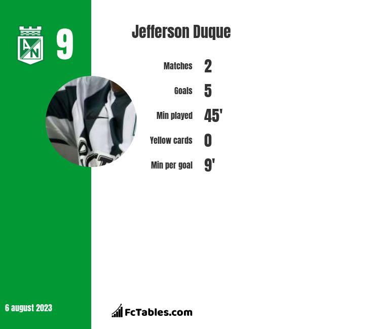 Jefferson Duque infographic