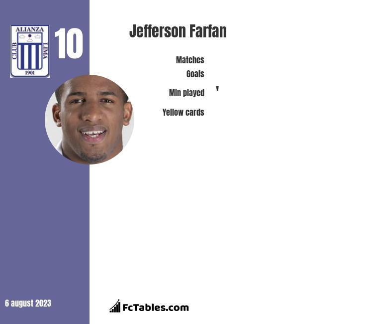 Jefferson Farfan infographic