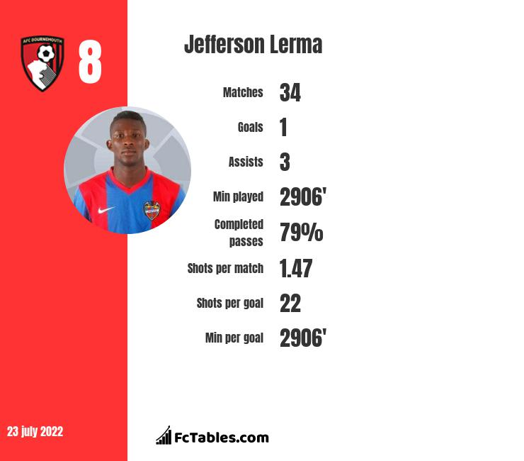 Jefferson Lerma infographic statistics for AFC Bournemouth