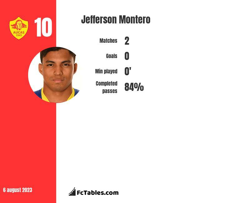 Jefferson Montero infographic