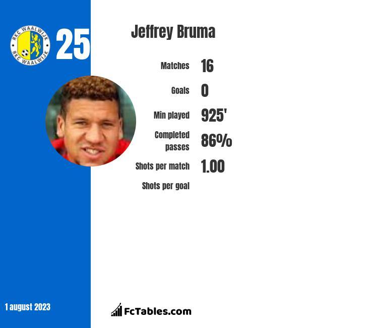 Jeffrey Bruma infographic