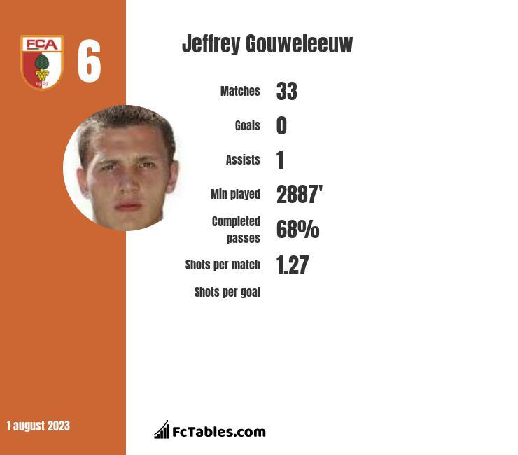 Jeffrey Gouweleeuw infographic