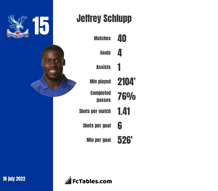 Jeffrey Schlupp infographic statistics for Crystal Palace