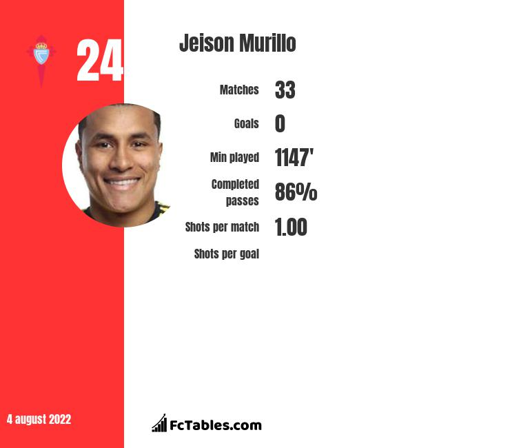 Jeison Murillo infographic statistics for Barcelona