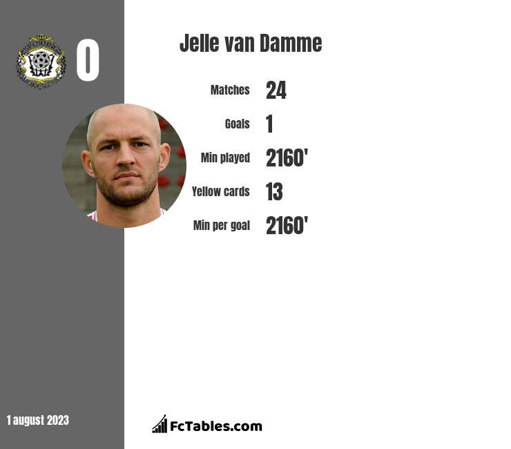 Jelle van Damme infographic