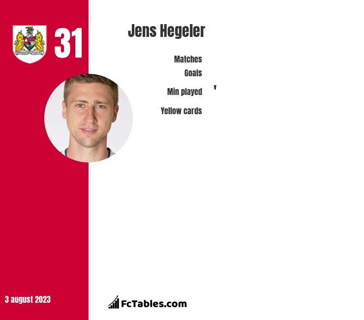 Jens Hegeler infographic
