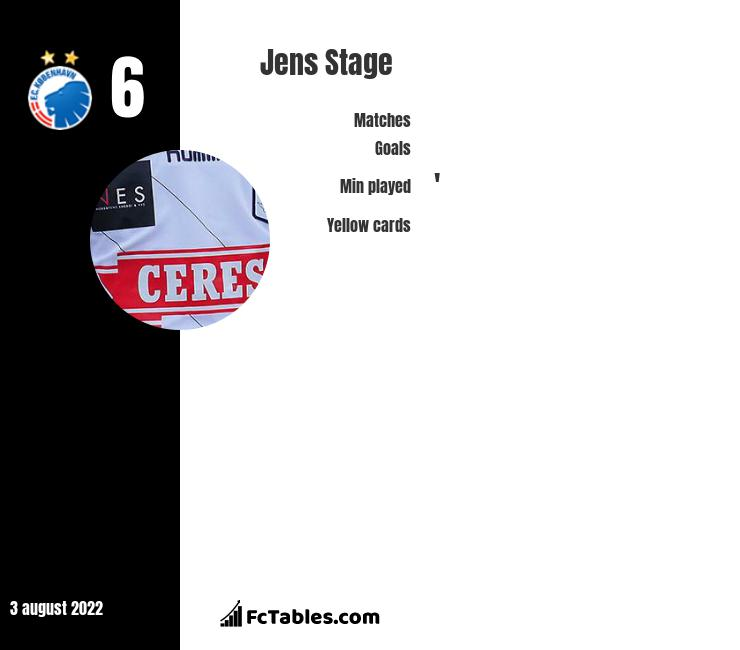 Jens Stage infographic