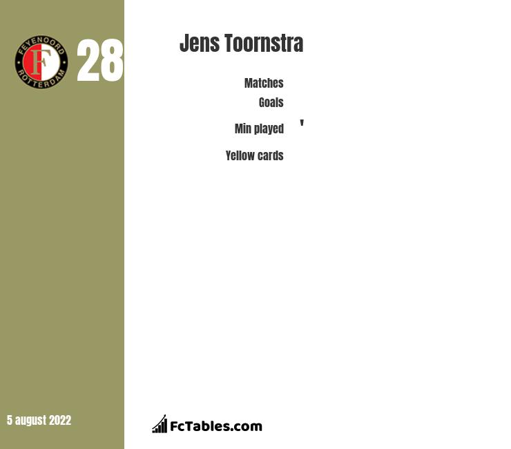 Jens Toornstra infographic statistics for Feyenoord