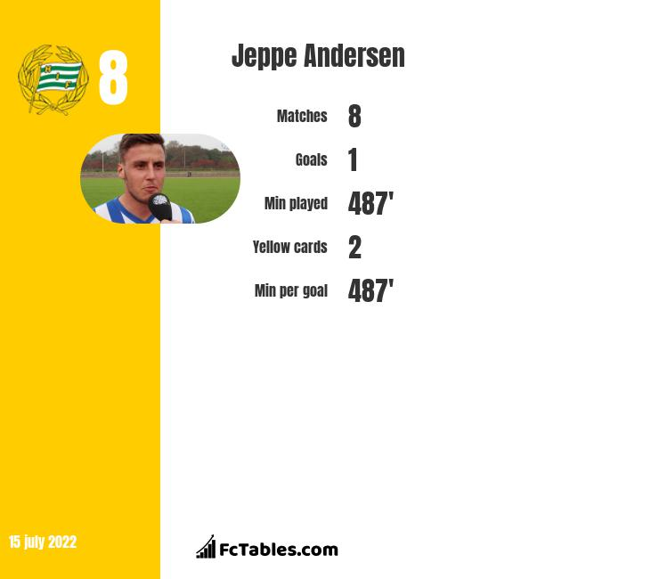 Jeppe Andersen infographic
