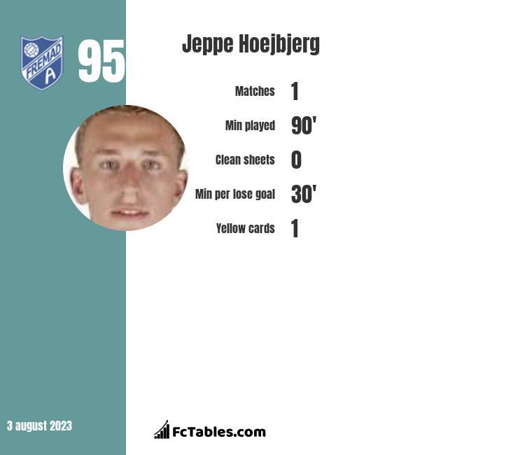 Jeppe Hoejbjerg infographic