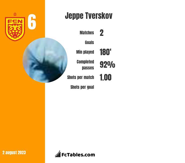 Jeppe Tverskov infographic