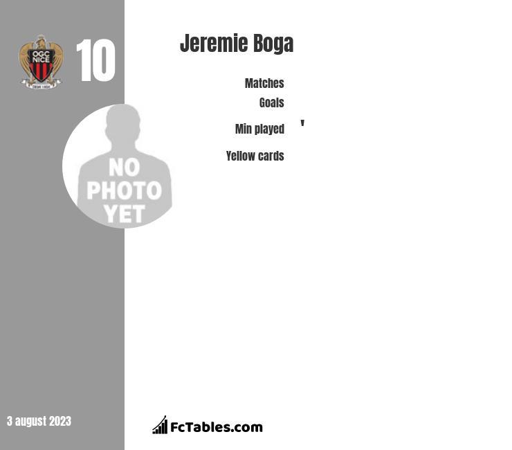 Jeremie Boga infographic