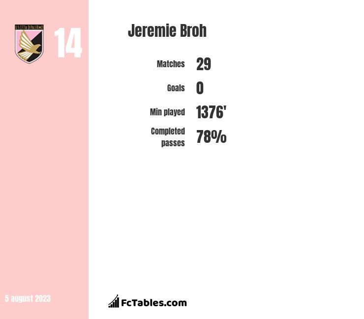 Jeremie Broh infographic