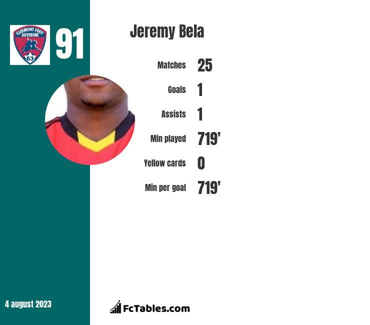 Jeremy Bela infographic