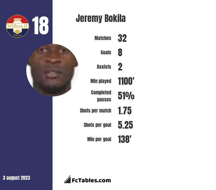 Jeremy Bokila infographic