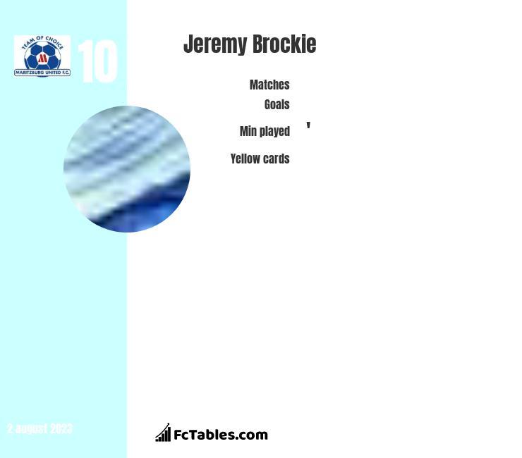 Jeremy Brockie infographic