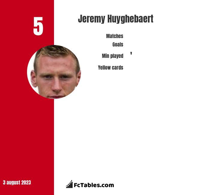 Jeremy Huyghebaert infographic