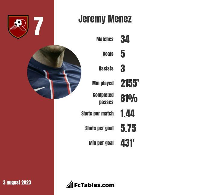 Jeremy Menez infographic