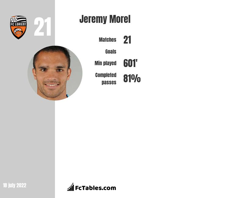 Jeremy Morel infographic statistics for Lyon