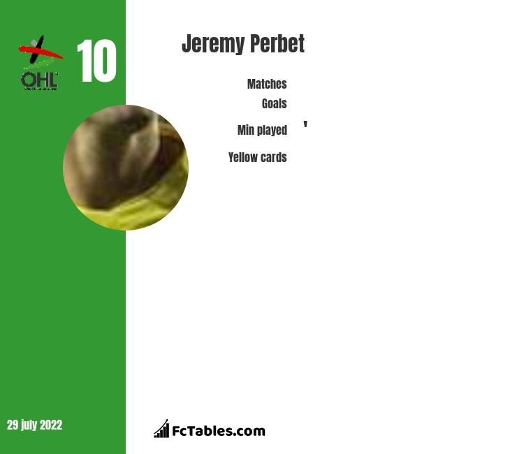 Jeremy Perbet infographic statistics for Sporting Charleroi