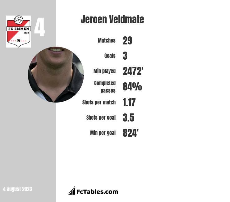 Jeroen Veldmate infographic