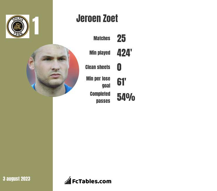 Jeroen Zoet infographic
