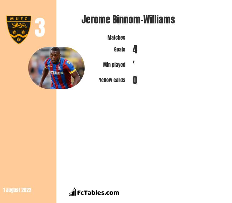Jerome Binnom-Williams infographic