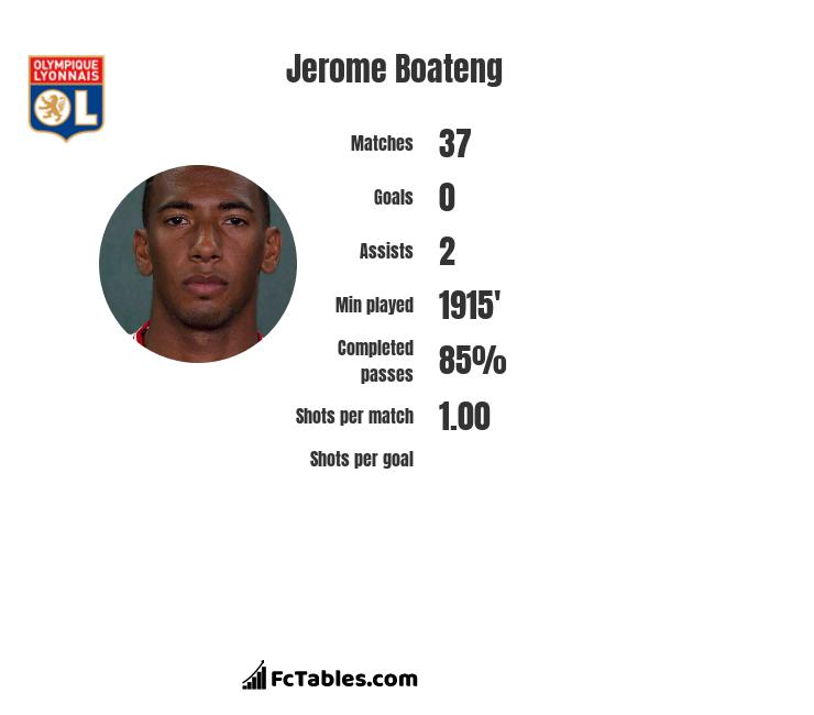 Jerome Boateng infographic