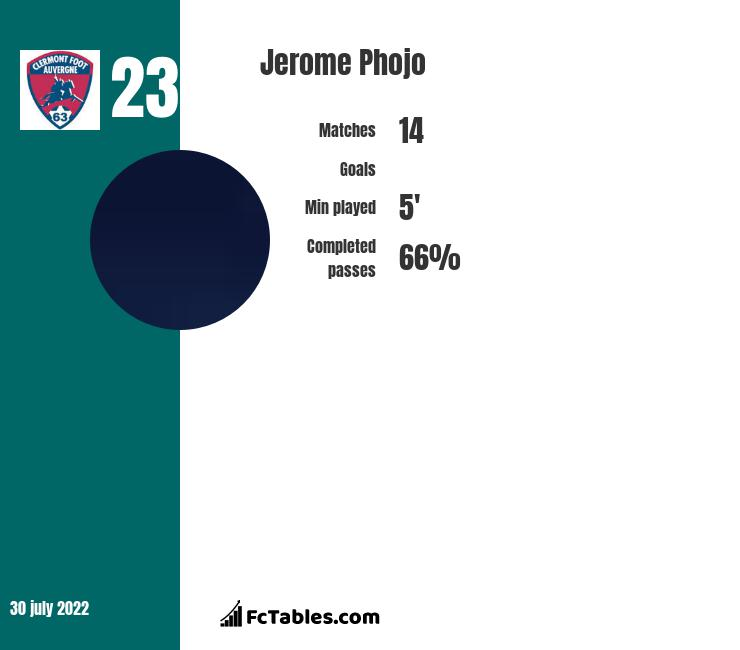 Jerome Phojo infographic