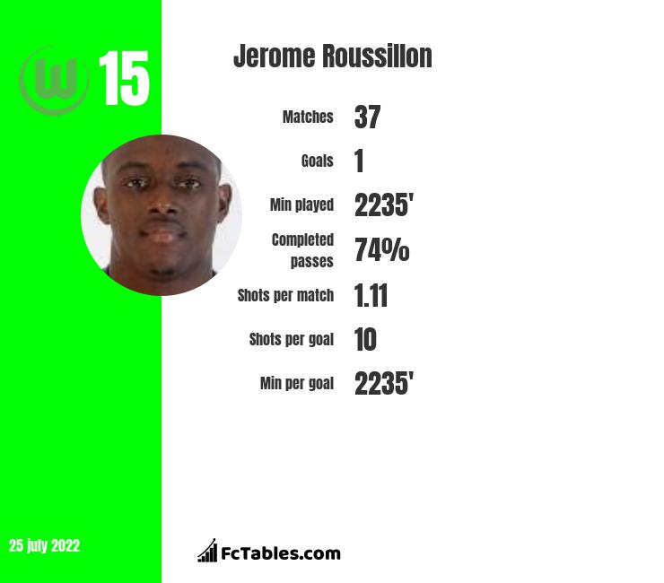 Jerome Roussillon infographic