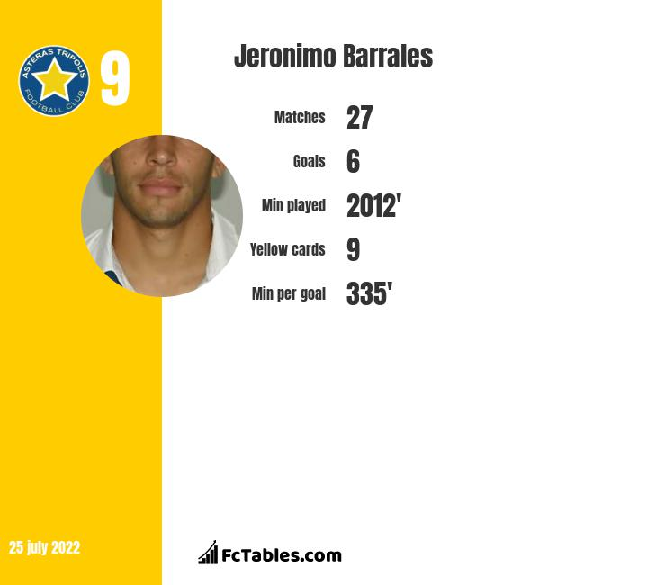 Jeronimo Barrales infographic