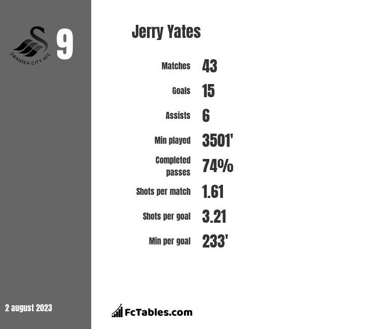 Jerry Yates infographic