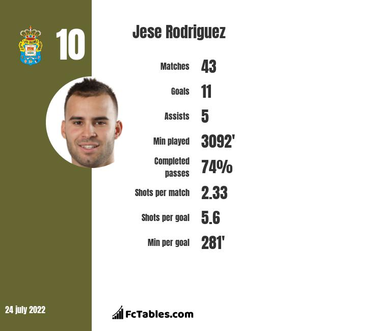 Jese Rodriguez infographic statistics for Sporting CP
