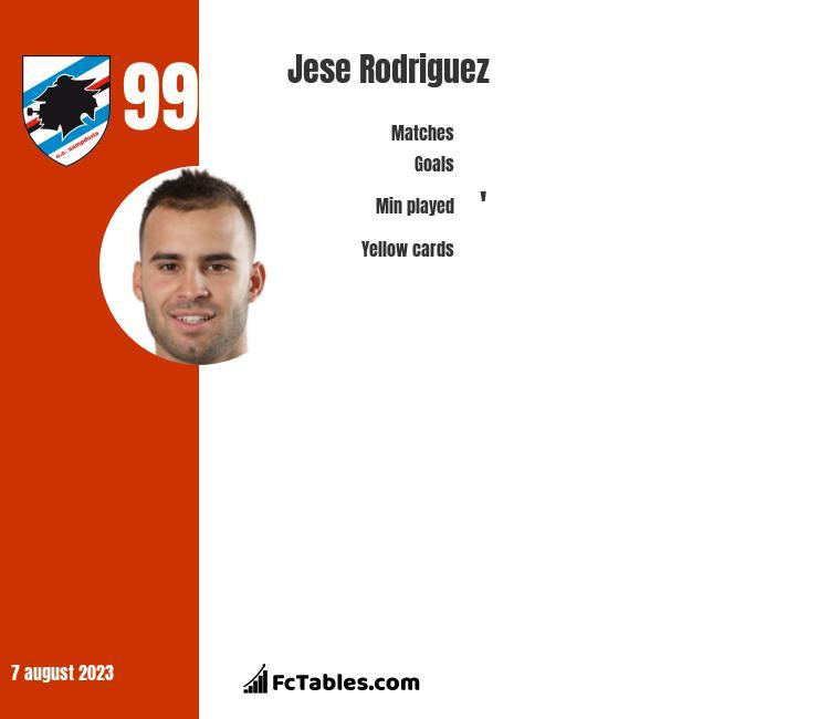 Jese Rodriguez infographic