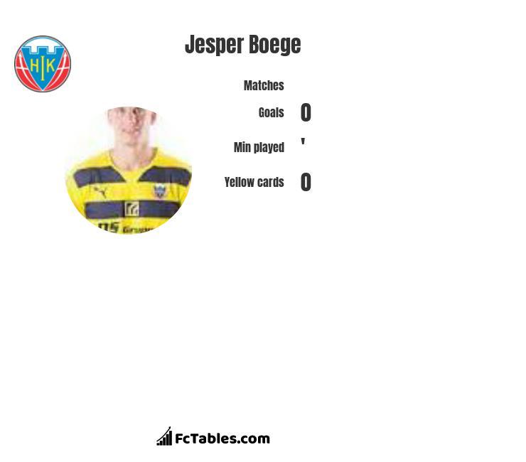 Jesper Boege infographic