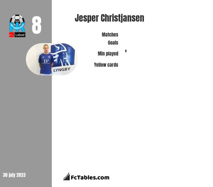 Jesper Christjansen infographic