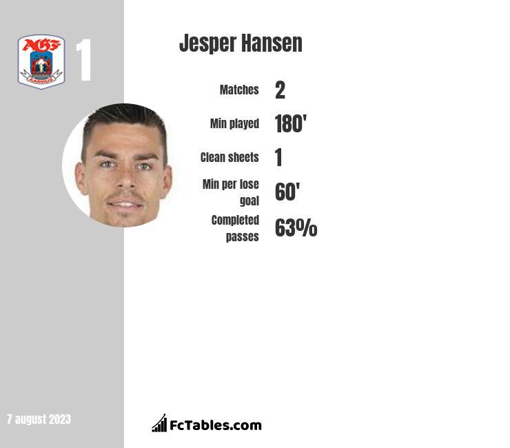 Jesper Hansen infographic