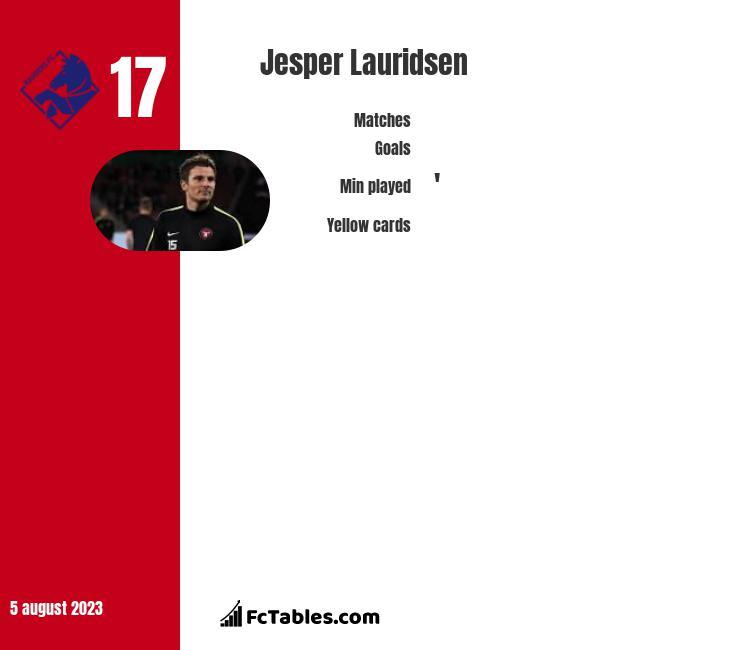 Jesper Lauridsen infographic