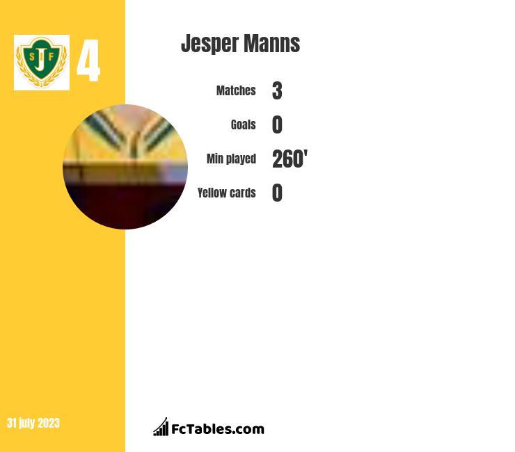 Jesper Manns infographic